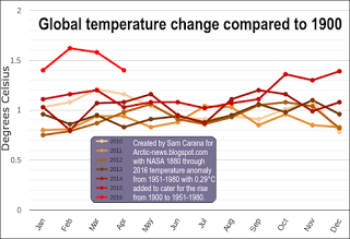 Temperature Change Chart