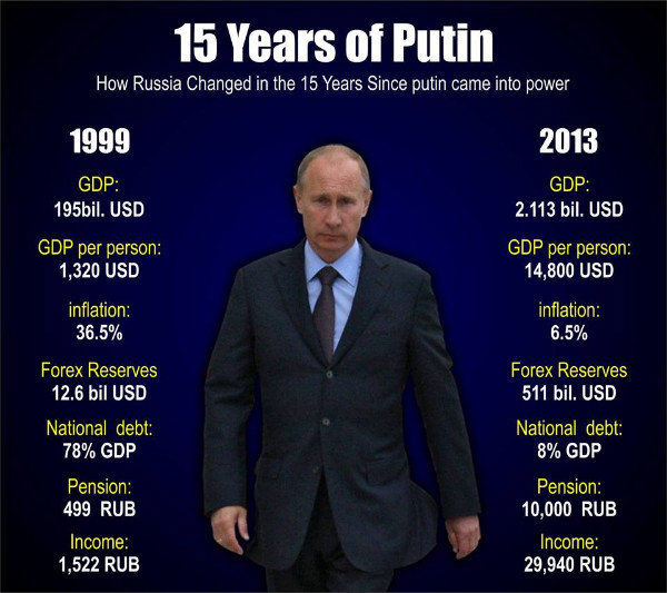 Putin's success in office